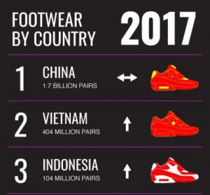 China loses share in global footwear production
